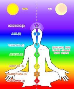 how to activate sushumna nadi